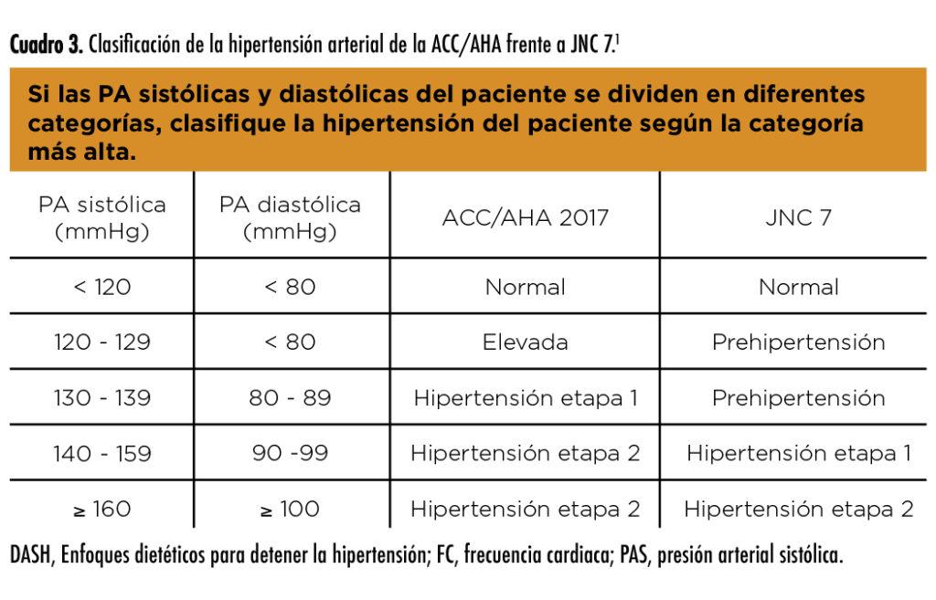 Medicamentos para la hipertensión en etapa 1 sin complicaciones